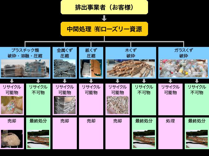 排出事業者(お客様)→中間処理 (有)ローズリー資源 プラスチック類(破砕・溶融・圧縮) 金属くず(圧縮) 紙くず(圧縮) 木くず(破砕) ガラスくず(破砕)